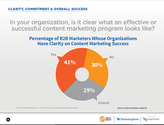 CMI content marketing success