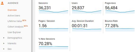 ga audience engagement metrics