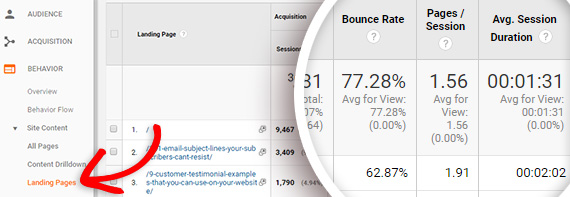 bounce rate of individual landing pages