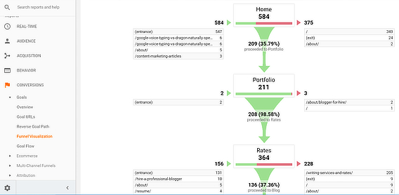content marketing analytics tools - google
