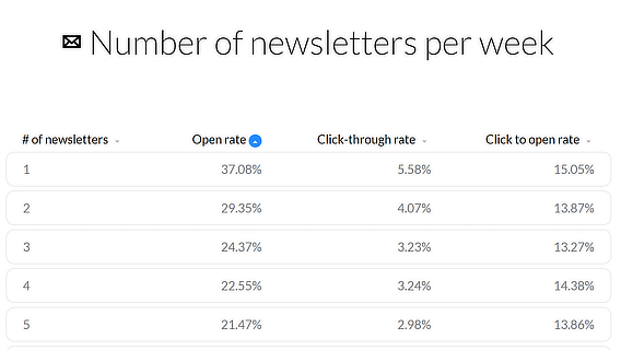 getresponse email marketing stats