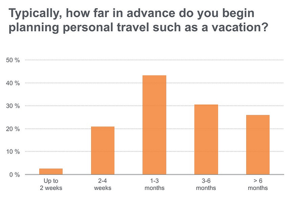 litmus travel email marketing planning
