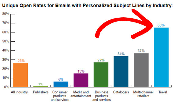 personalization in travel email marketing