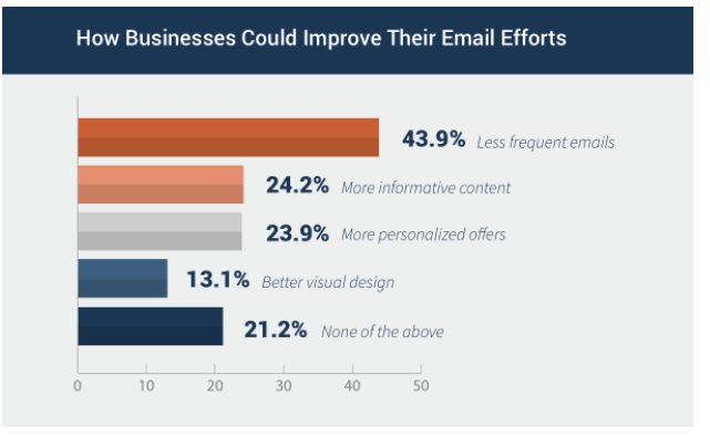 send less emails to win more customers