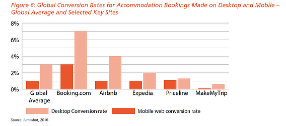 travel marketing conversion rate