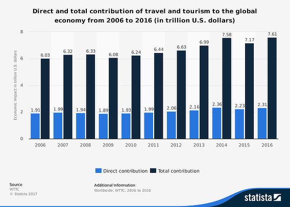 旅游营销统计
