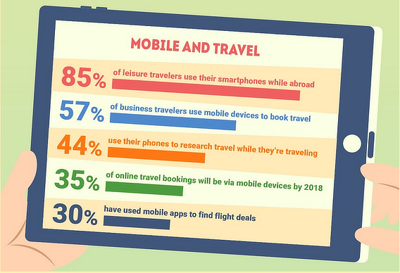 travel mobile email marketing