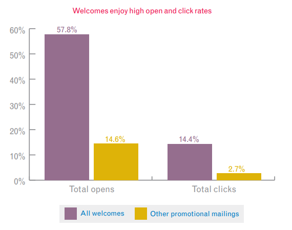 welcome email engagement rates