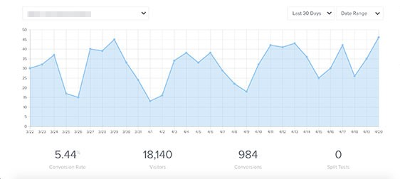 OptinMonster Google Analytics integration helps you avoid split testing mistakes
