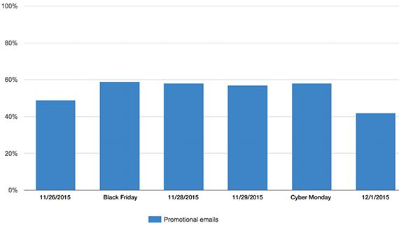 chart showing open rates of holiday email marketing around black friday
