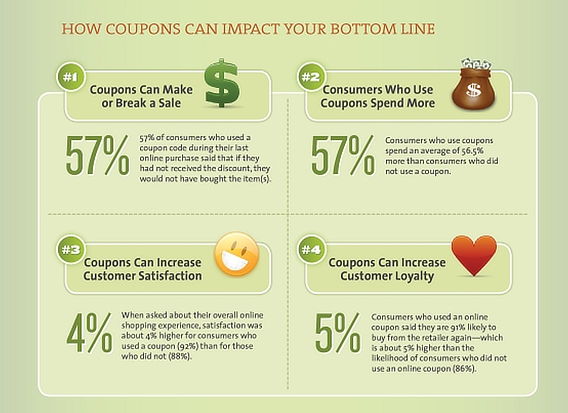 a3168e668 How to Create a Popup Coupon that Boosts Sales