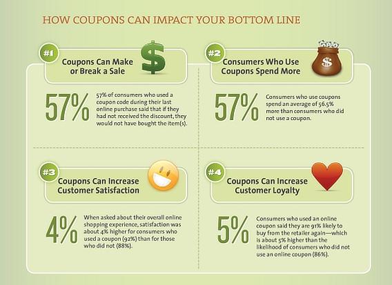 kissmetrics coupons bottom line