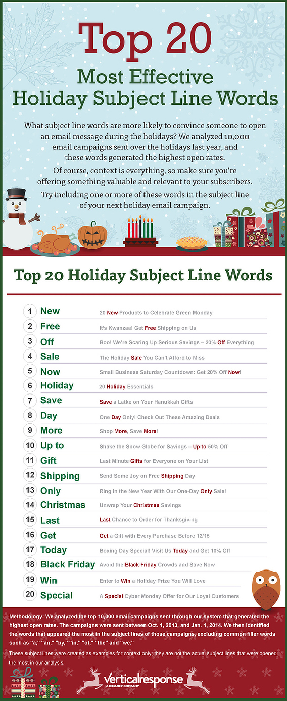 top holiday marketing words infographic