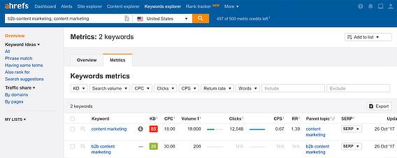 Ahrefs keyword metrics