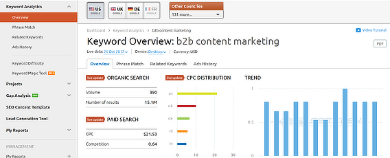 semrush keyword overview detail
