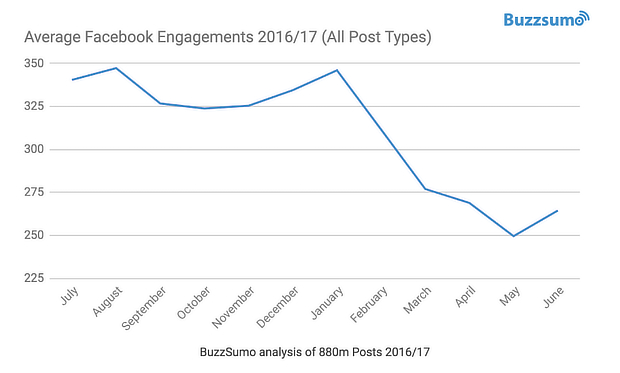 how to get traffic from facebook buzzsumo research