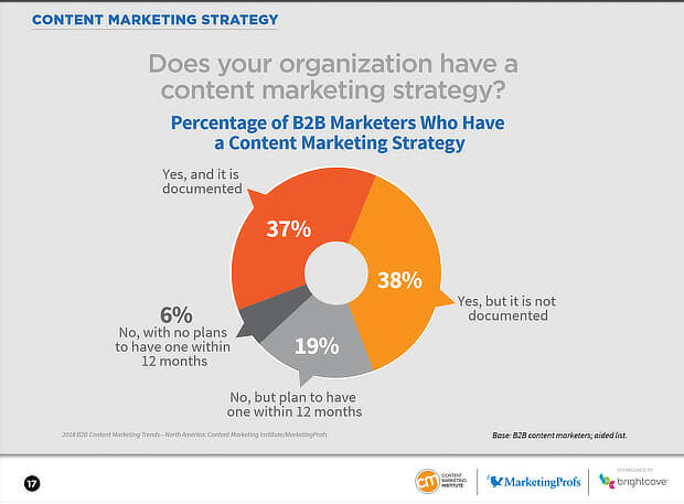 content marketing strategy - b2b documentation