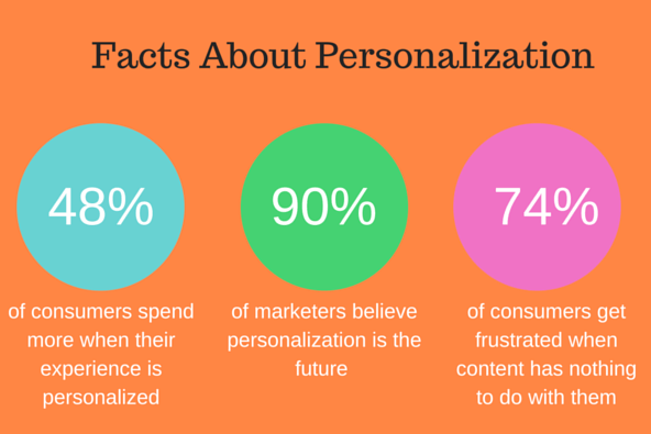 facts about personalization smart insights