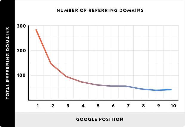Acumular numerosos enlaces de páginas web de calidad es uno de los principales factores del posicionamiento SEO, y ayuda a que tu blog aparezca en la parte superior de la primera página de resultados de búsqueda en Google.