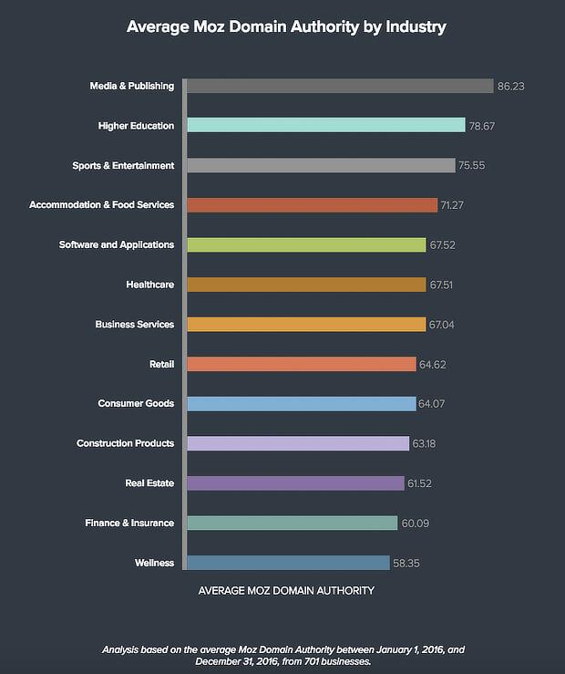 平均域权威逐业界