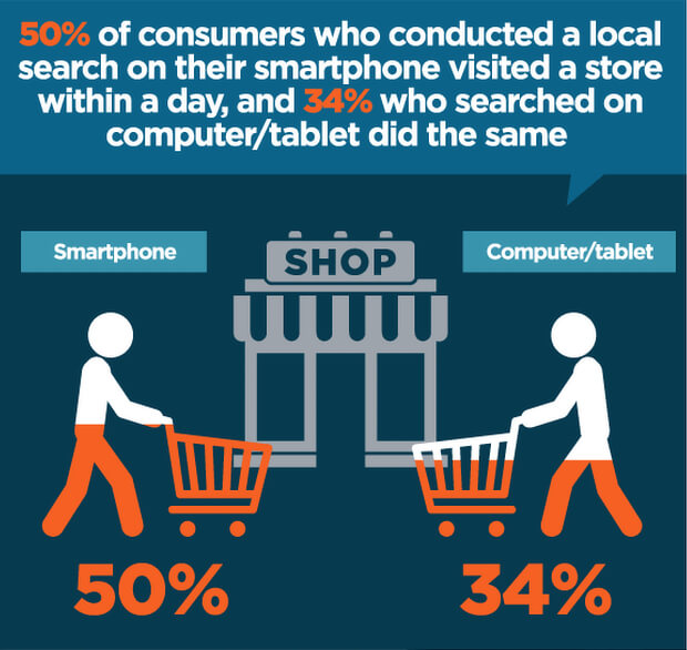 smartphone purchase behavior related to lead generation seo