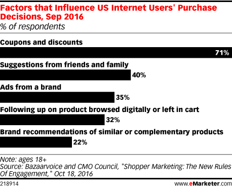 emarketer purchase decision