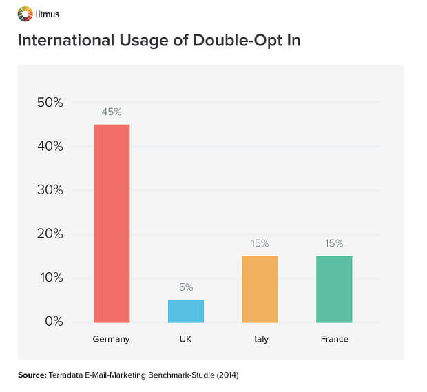 litmus international double opt in usage