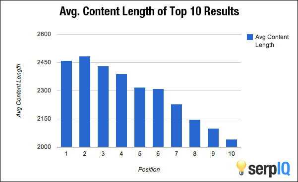 serp-iq content length