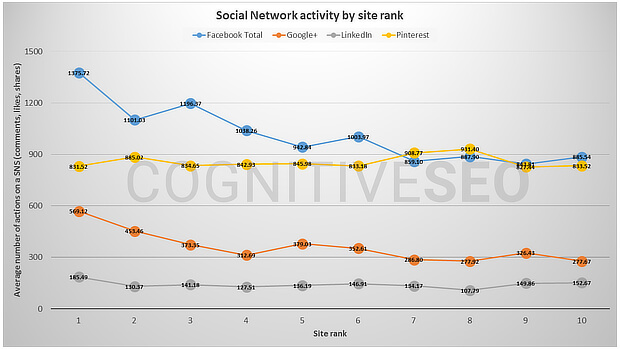 social-network-activity-by-site-rank-