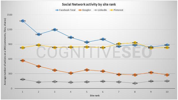 activité-de-reseau-social-par-site-rank-