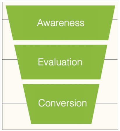 understand customer journey to improve growth hacking strategies