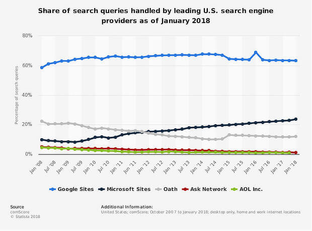1 social media and seo - statista social search share