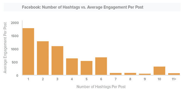 10 Do hashtags help with SEO - facebook graph