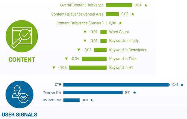 content is an seo ranking factor