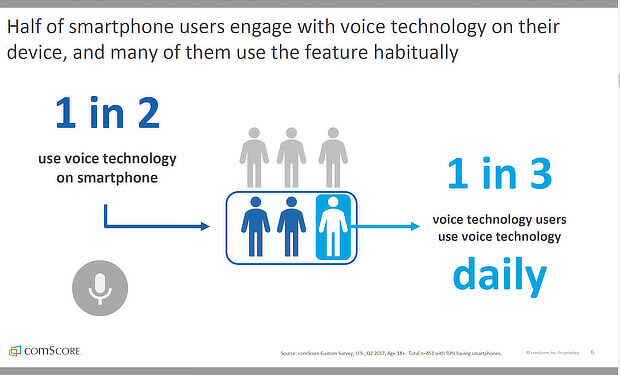 comscore voice search and mobile seo