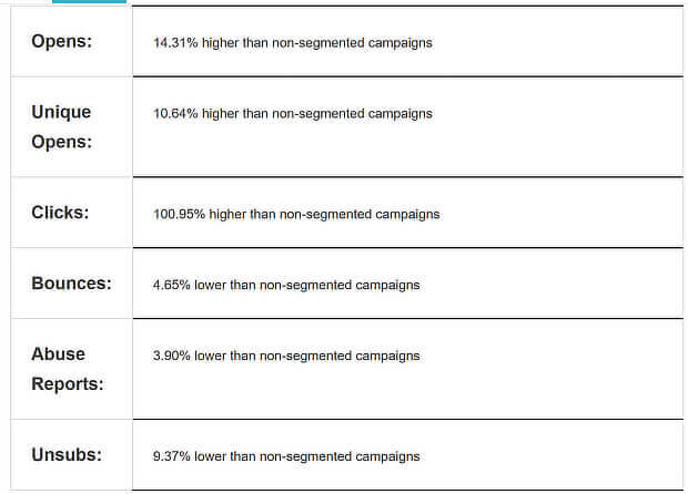 segmentation makes a huge difference when ab testing email campaigns