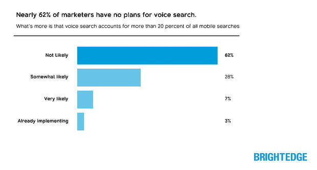 importance of voice search for mobile optimization