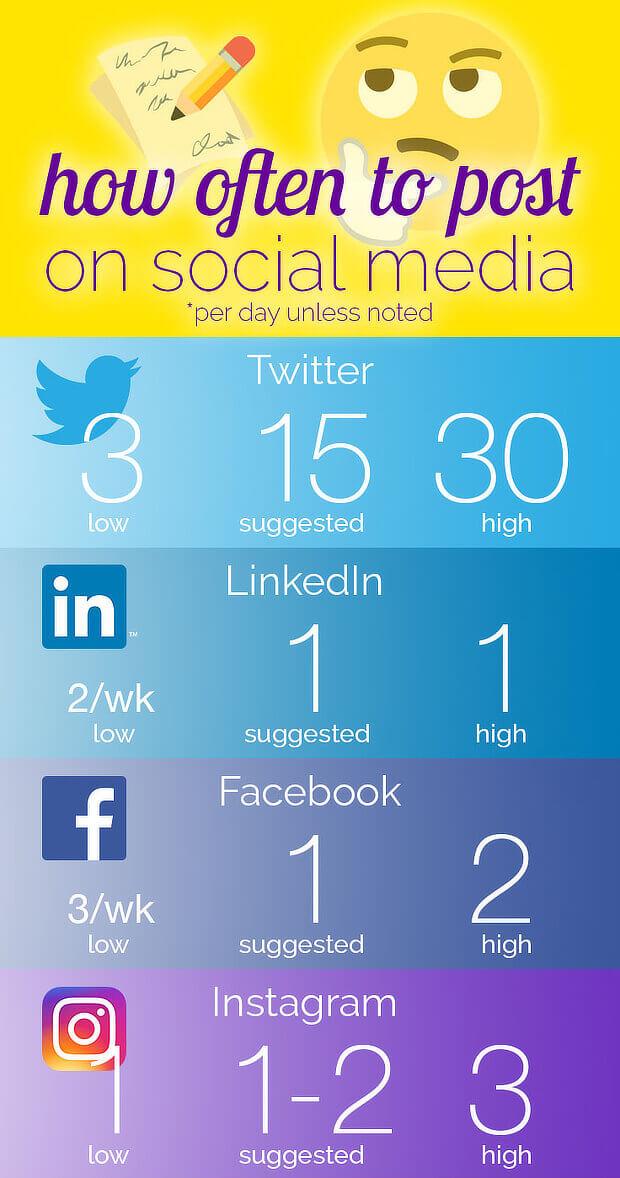 6 how-often-post-social-media-infographic