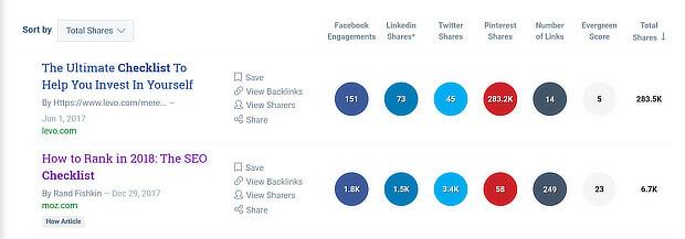 buzzsumo checklist share statistics