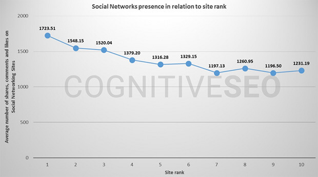 how social media affects seo - cause or just correlation?