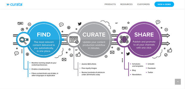 curata - enterprise content curation software