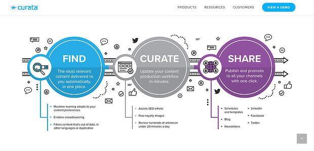 curata  - 企业内容管理软件