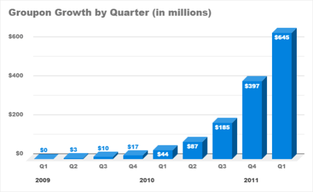 groupon-growth-by-quarter-in-millions