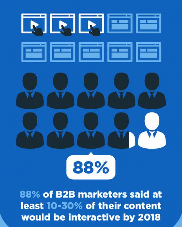 互动内容营销统计