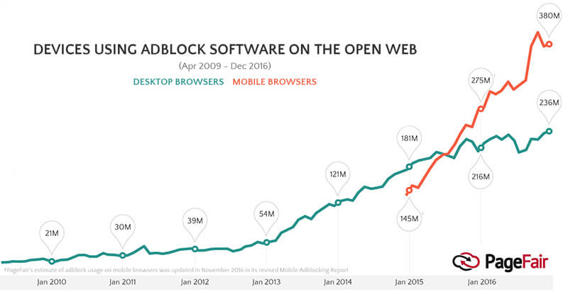 ad blocking stats