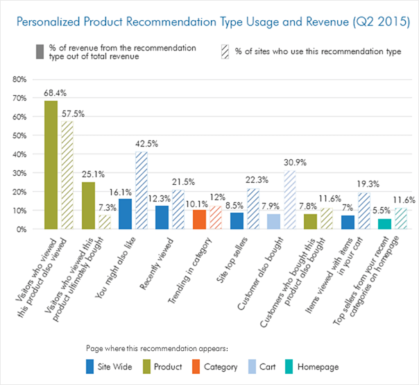 ecommerce personalization examples smartinsights