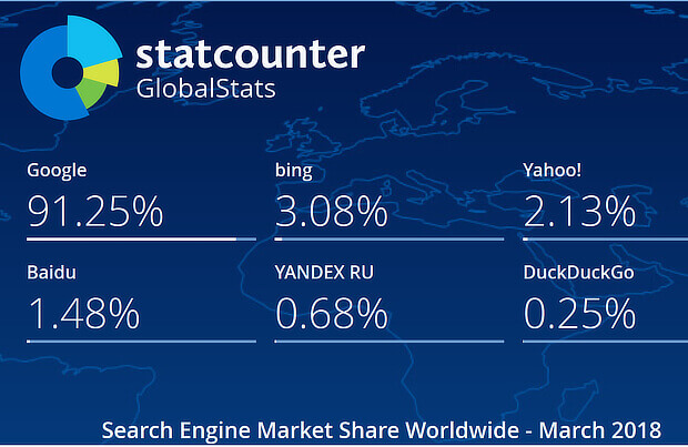 search engine market share 2018