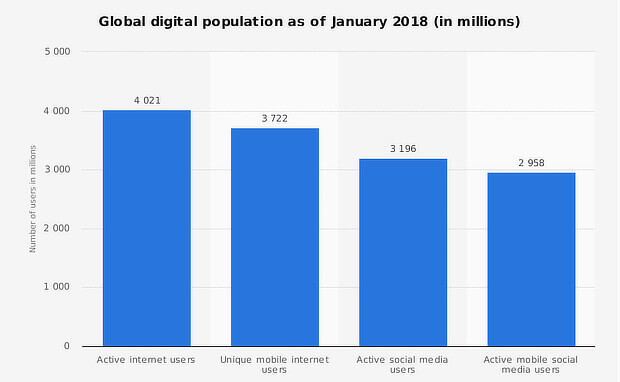 statista digital population