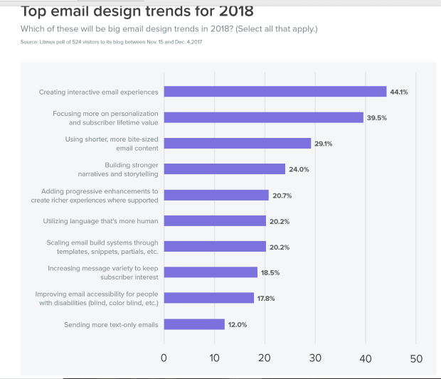 top email design trends