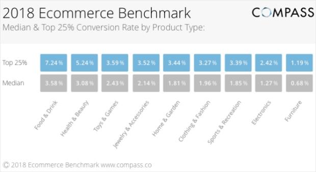 2018_eCommerce_benchmark